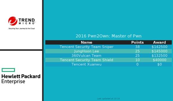 Pwn2Own hacks competiocion